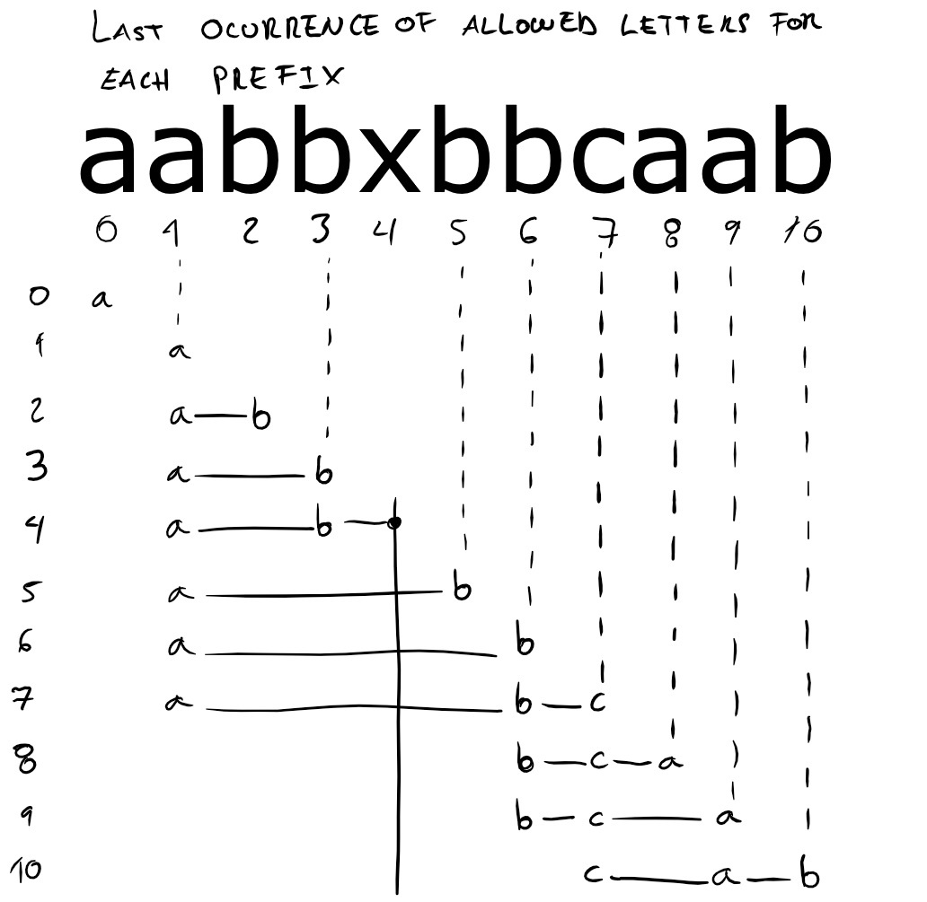 Last occurrence of allowed letters for each prefix