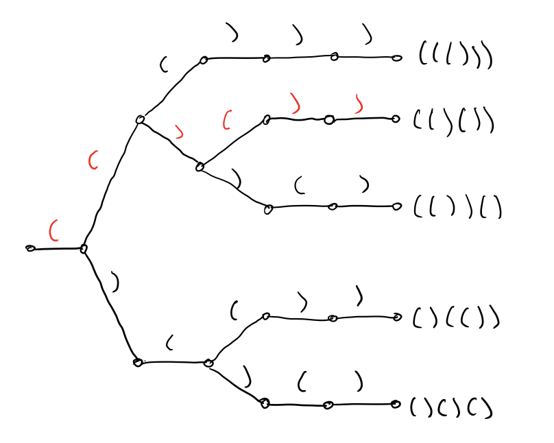 Rules applied to n = 3