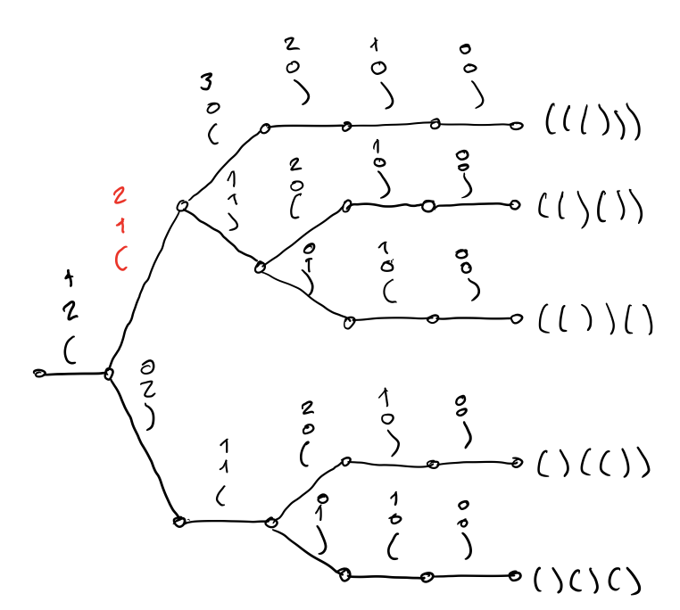 Decorated tree of rule applications