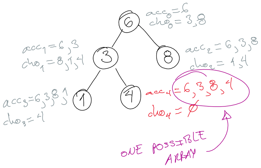 BST: All Possible Arrays